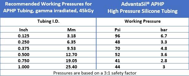 High pressure silicone tubing working pressure